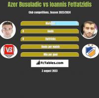 Azer Busuladic vs Ioannis Fetfatzidis h2h player stats
