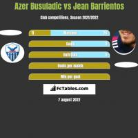 Azer Busuladic vs Jean Barrientos h2h player stats