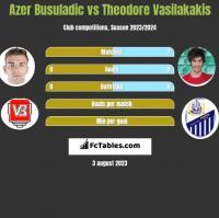 Azer Busuladic vs Theodore Vasilakakis h2h player stats