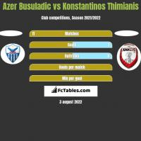 Azer Busuladic vs Konstantinos Thimianis h2h player stats