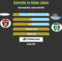 Azevedo vs Adam Janos h2h player stats