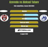 Azevedo vs Aleksei Tataev h2h player stats