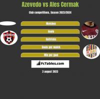 Azevedo vs Ales Cermak h2h player stats