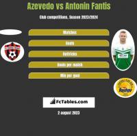 Azevedo vs Antonin Fantis h2h player stats