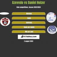 Azevedo vs Daniel Holzer h2h player stats