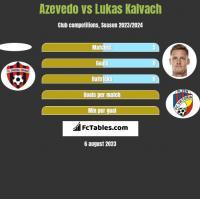 Azevedo vs Lukas Kalvach h2h player stats