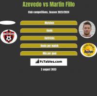 Azevedo vs Martin Fillo h2h player stats