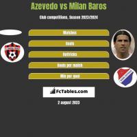 Azevedo vs Milan Baros h2h player stats