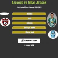 Azevedo vs Milan Jirasek h2h player stats