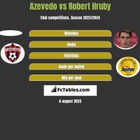 Azevedo vs Robert Hruby h2h player stats