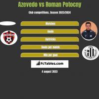 Azevedo vs Roman Potocny h2h player stats