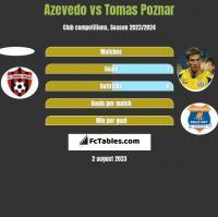 Azevedo vs Tomas Poznar h2h player stats