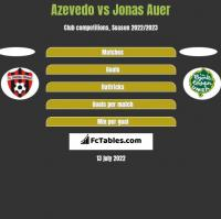 Azevedo vs Jonas Auer h2h player stats