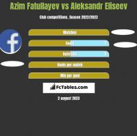 Azim Fatullayev vs Aleksandr Eliseev h2h player stats