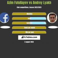 Azim Fatullayev vs Andrey Lyakh h2h player stats