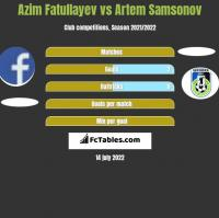 Azim Fatullayev vs Artem Samsonov h2h player stats