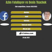 Azim Fatullayev vs Denis Tkachuk h2h player stats