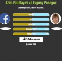 Azim Fatullayev vs Evgeny Pesegov h2h player stats