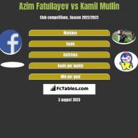 Azim Fatullayev vs Kamil Mullin h2h player stats
