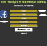Azim Fatullayev vs Mukhammad Sultonov h2h player stats