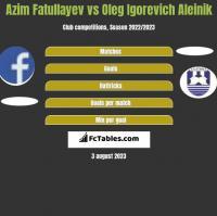 Azim Fatullayev vs Oleg Igorevich Aleinik h2h player stats