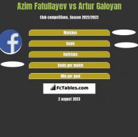 Azim Fatullayev vs Artur Galoyan h2h player stats