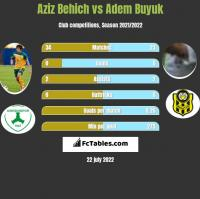 Aziz Behich vs Adem Buyuk h2h player stats