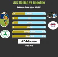 Aziz Behich vs Angelino h2h player stats