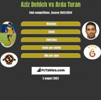 Aziz Behich vs Arda Turan h2h player stats