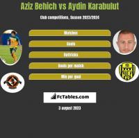 Aziz Behich vs Aydin Karabulut h2h player stats