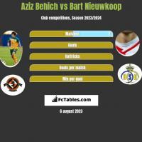 Aziz Behich vs Bart Nieuwkoop h2h player stats