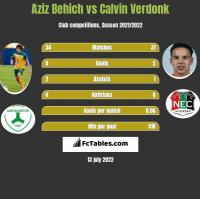 Aziz Behich vs Calvin Verdonk h2h player stats