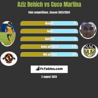 Aziz Behich vs Cuco Martina h2h player stats