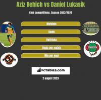 Aziz Behich vs Daniel Lukasik h2h player stats