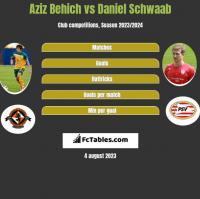 Aziz Behich vs Daniel Schwaab h2h player stats