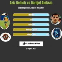 Aziz Behich vs Danijel Aleksic h2h player stats