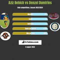 Aziz Behich vs Denzel Dumfries h2h player stats