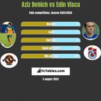 Aziz Behich vs Edin Visca h2h player stats