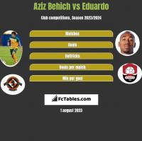 Aziz Behich vs Eduardo h2h player stats