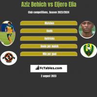 Aziz Behich vs Eljero Elia h2h player stats
