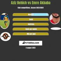 Aziz Behich vs Emre Akbaba h2h player stats