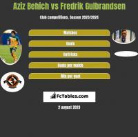 Aziz Behich vs Fredrik Gulbrandsen h2h player stats
