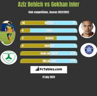 Aziz Behich vs Gokhan Inler h2h player stats