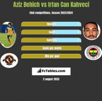 Aziz Behich vs Irfan Can Kahveci h2h player stats