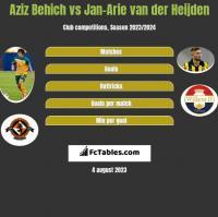 Aziz Behich vs Jan-Arie van der Heijden h2h player stats