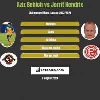 Aziz Behich vs Jorrit Hendrix h2h player stats