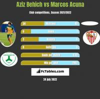 Aziz Behich vs Marcos Acuna h2h player stats