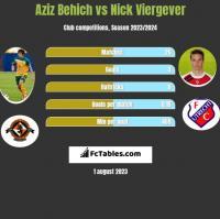 Aziz Behich vs Nick Viergever h2h player stats