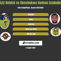 Aziz Behich vs Okechukwu Godson Azubuike h2h player stats