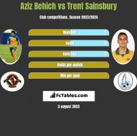 Aziz Behich vs Trent Sainsbury h2h player stats